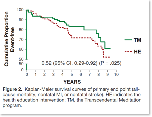 Kaplan-Meier túlélési görbe nem halálos kimenetelű infarktusok (szívinfarktus illetve stroke) után . HE:  életmód- tanácsadás, TM: Transzcendentális Meditáció.