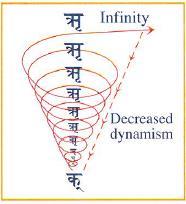 15. ábra: a dinamizmus csökkenése [Infinity: határtalanság; Decreased dynamism: csökkenő dinamizmus]