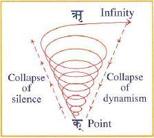 16. ábra: dinamikus csend [Infinity: határtalanság; Point: pont; Collapse of silence: A csend összeomlása; Collapse of dynamism: a dinamizmus összeomlása]